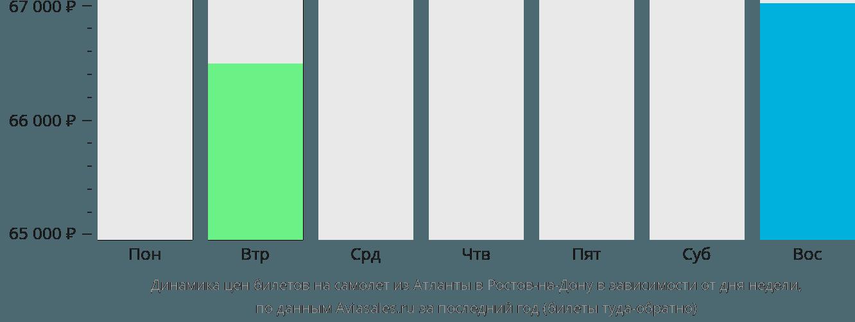 Динамика цен билетов на самолет из Атланты в Ростов-на-Дону в зависимости от дня недели