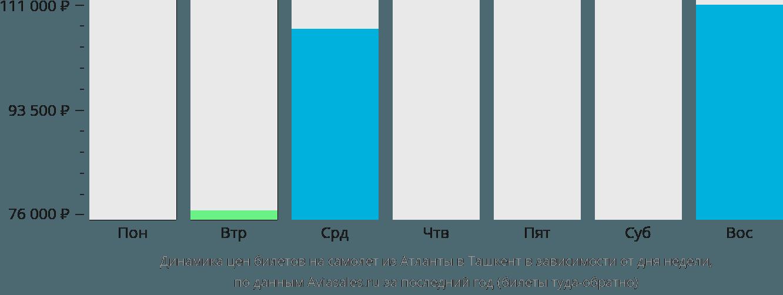 Динамика цен билетов на самолет из Атланты в Ташкент в зависимости от дня недели