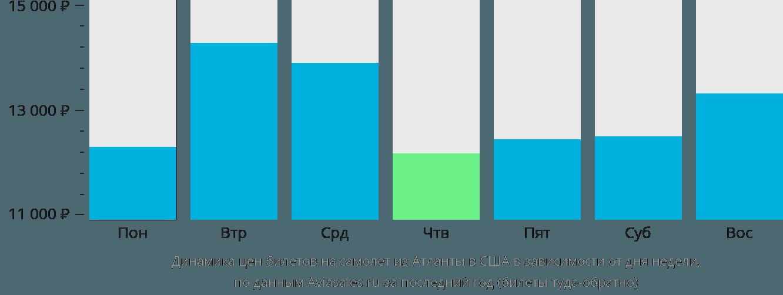 Динамика цен билетов на самолёт из Атланты в США в зависимости от дня недели