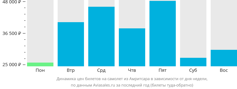 Динамика цен билетов на самолет из Амритсара в зависимости от дня недели