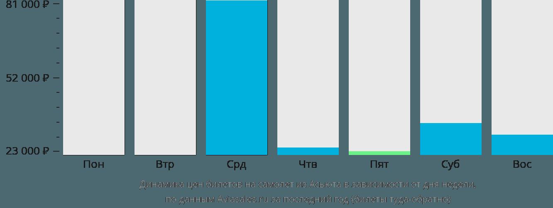 Динамика цен билетов на самолёт из Асьюта в зависимости от дня недели