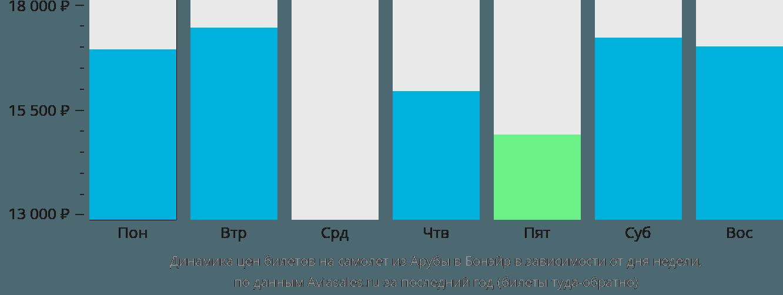 Динамика цен билетов на самолёт из Арубы на Бонэйр в зависимости от дня недели