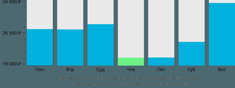 Динамика цен билетов на самолет из Остина в зависимости от дня недели
