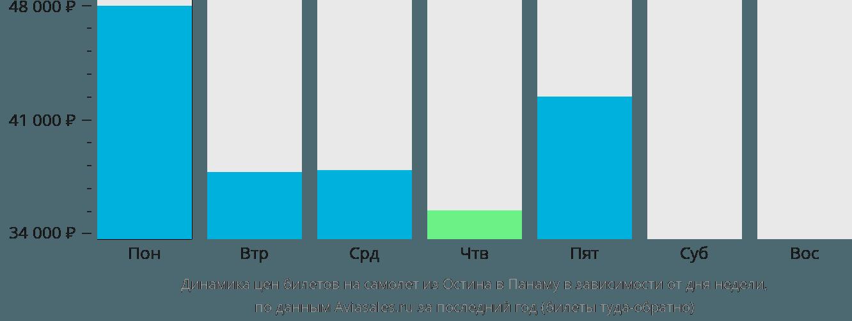 Динамика цен билетов на самолет из Остина в Панаму в зависимости от дня недели