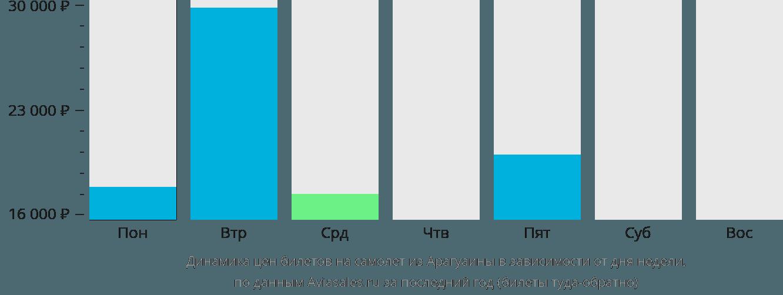Динамика цен билетов на самолет из Арагуаины в зависимости от дня недели