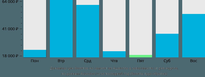 Динамика цен билетов на самолёт из Ашвилла в зависимости от дня недели