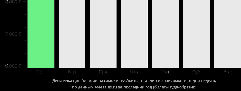 Динамика цен билетов на самолет из Акиты в Таллин в зависимости от дня недели