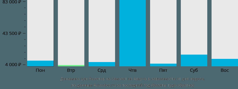 Динамика цен билетов на самолёт из Аякучо в зависимости от дня недели