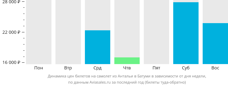 Динамика цен билетов на самолет из Антальи в Батуми в зависимости от дня недели