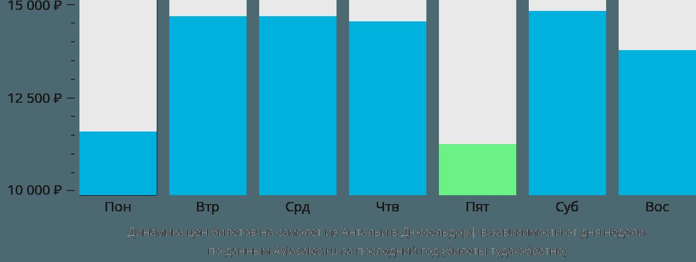 Динамика цен билетов на самолёт из Антальи в Дюссельдорф в зависимости от дня недели
