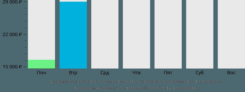 Динамика цен билетов на самолёт из Антальи в Женеву в зависимости от дня недели