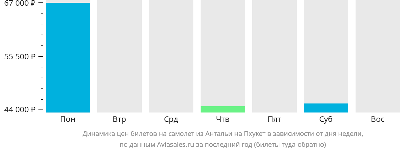 Динамика цен билетов на самолет из Антальи на Пхукет в зависимости от дня недели