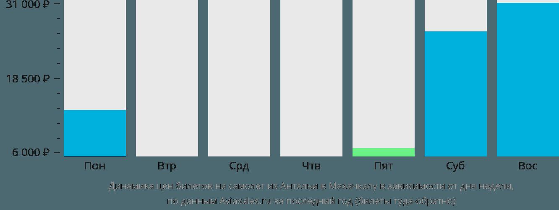Динамика цен билетов на самолет из Антальи в Махачкалу в зависимости от дня недели