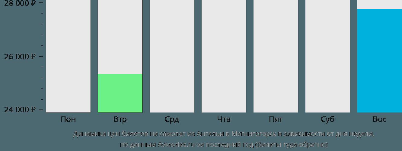 Динамика цен билетов на самолет из Антальи в Магнитогорск в зависимости от дня недели
