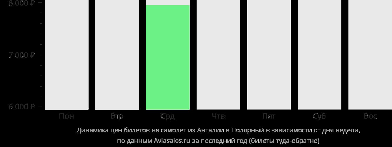 Динамика цен билетов на самолет из Антальи в Полярный в зависимости от дня недели