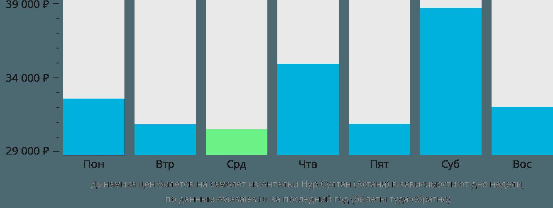 Динамика цен билетов на самолет из Антальи в Астану в зависимости от дня недели