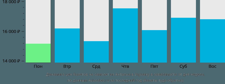 Динамика цен билетов на самолет из Антальи в Украину в зависимости от дня недели