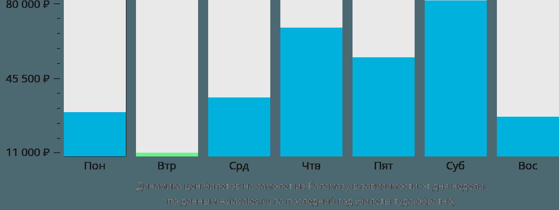 Динамика цен билетов на самолёт из Каламазу в зависимости от дня недели
