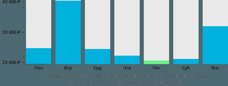 Динамика цен билетов на самолет из Манамы в Кожикоде в зависимости от дня недели