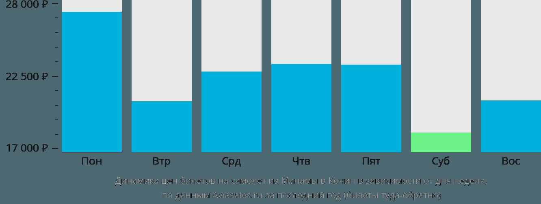 Динамика цен билетов на самолет из Манамы в Кочин в зависимости от дня недели