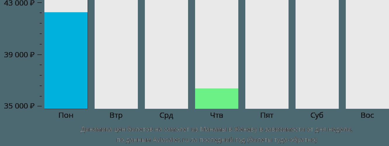 Динамика цен билетов на самолет из Манамы в Женеву в зависимости от дня недели