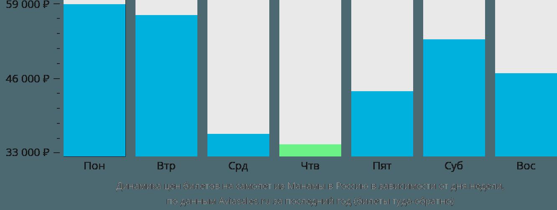 Динамика цен билетов на самолет из Манамы в Россию в зависимости от дня недели