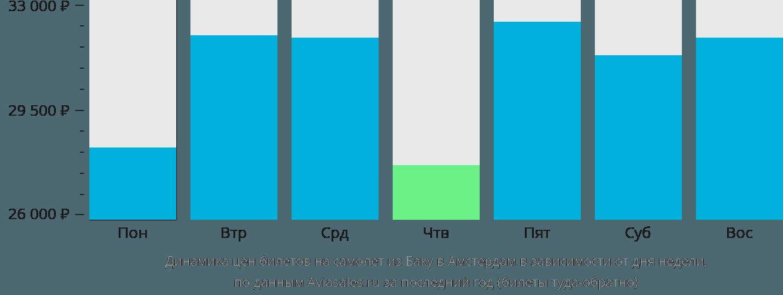 Динамика цен билетов на самолет из Баку в Амстердам в зависимости от дня недели