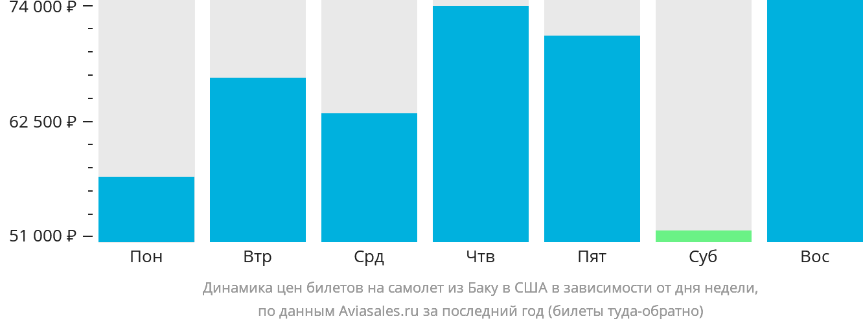 Динамика цен билетов на самолет из Баку в США в зависимости от дня недели