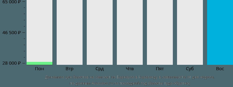 Динамика цен билетов на самолет из Барнаула в Караганду в зависимости от дня недели