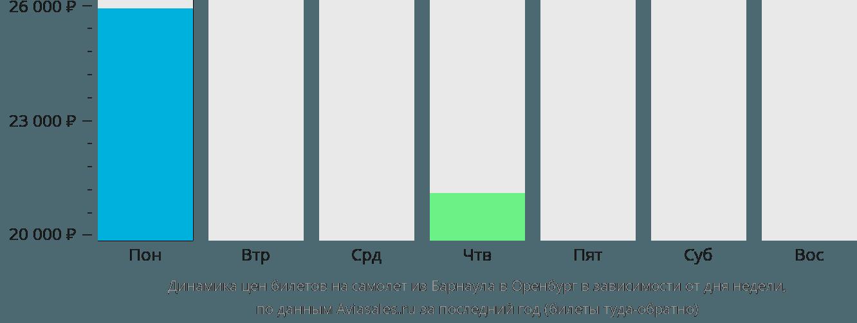 Динамика цен билетов на самолет из Барнаула в Оренбург в зависимости от дня недели