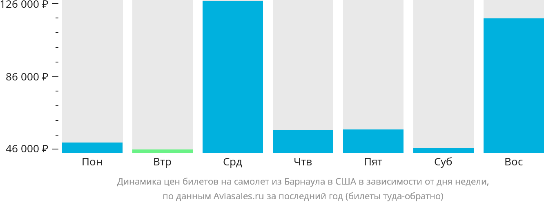 Динамика цен билетов на самолёт из Барнаула в США в зависимости от дня недели