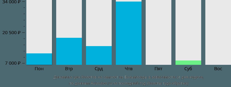 Динамика цен билетов на самолёт из Бальмаседы в зависимости от дня недели