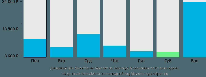 Динамика цен билетов на самолет из Баколода в зависимости от дня недели