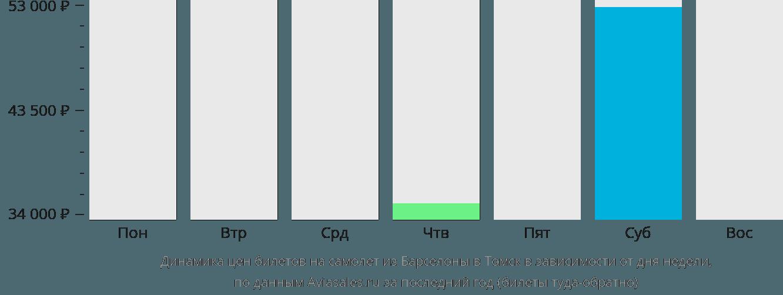 Динамика цен билетов на самолет из Барселоны в Томск в зависимости от дня недели
