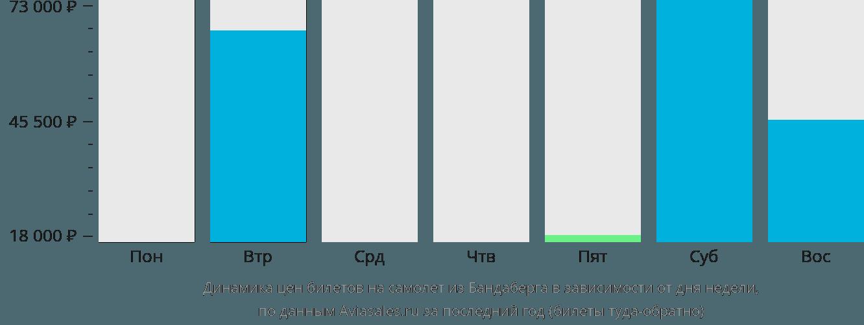 Динамика цен билетов на самолёт из Бандаберга в зависимости от дня недели