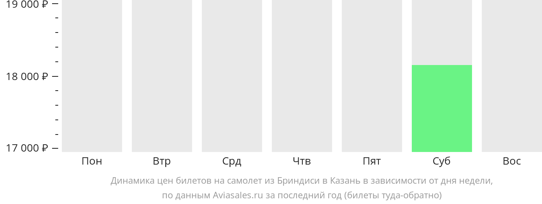 Динамика цен билетов на самолет из Бриндизи в Казань в зависимости от дня недели