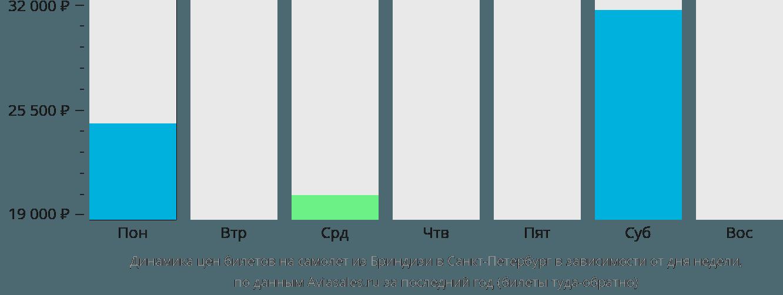 Динамика цен билетов на самолет из Бриндизи в Санкт-Петербург в зависимости от дня недели