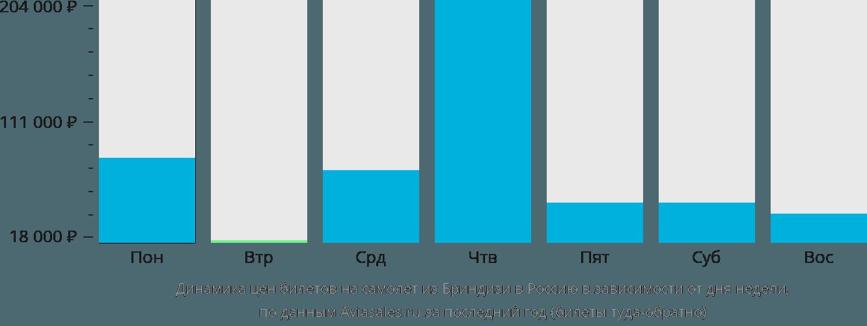 Динамика цен билетов на самолёт из Бриндизи в Россию в зависимости от дня недели