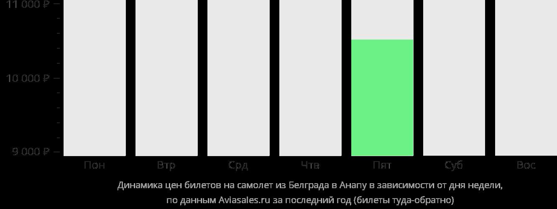 Динамика цен билетов на самолет из Белграда в Анапу в зависимости от дня недели