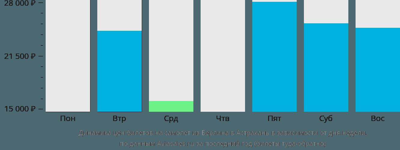 Динамика цен билетов на самолет из Берлина в Астрахань в зависимости от дня недели