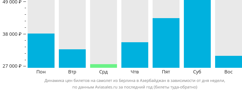 Динамика цен билетов на самолёт из Берлина в Азербайджан в зависимости от дня недели