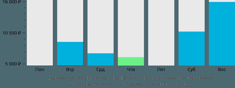 Динамика цен билетов на самолет из Берлина на Корфу в зависимости от дня недели