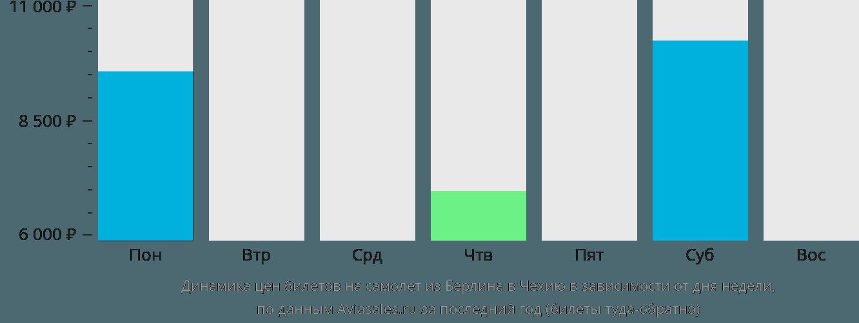 Динамика цен билетов на самолет из Берлина в Чехию в зависимости от дня недели