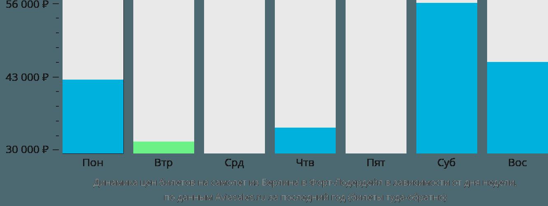 Динамика цен билетов на самолет из Берлина в Форт-Лодердейл в зависимости от дня недели