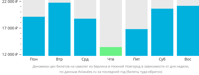 Динамика цен билетов на самолет из Берлина в Нижний Новгород в зависимости от дня недели