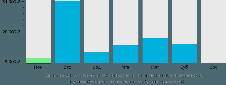Динамика цен билетов на самолет из Берлина в Гамбург в зависимости от дня недели