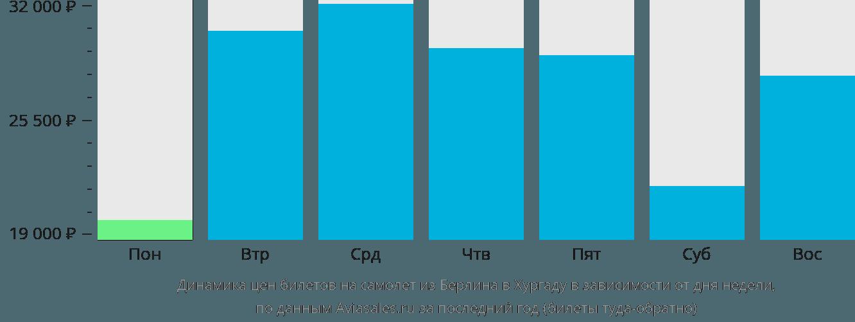 Динамика цен билетов на самолет из Берлина в Хургаду в зависимости от дня недели