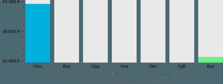 Динамика цен билетов на самолет из Берлина в Хабаровск в зависимости от дня недели