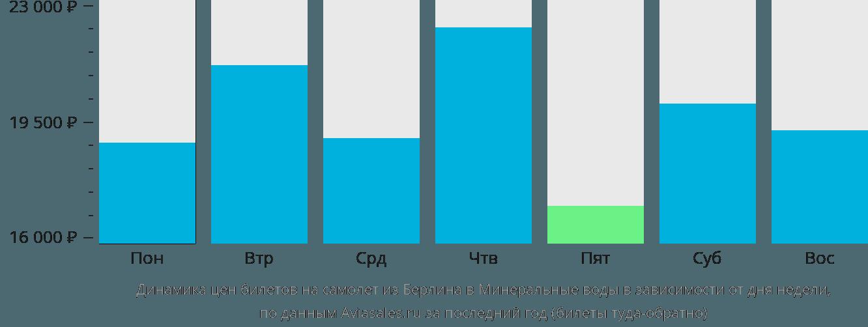 Динамика цен билетов на самолет из Берлина в Минеральные воды в зависимости от дня недели