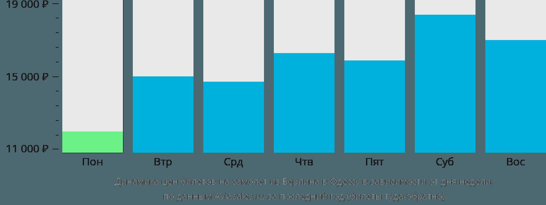 Динамика цен билетов на самолет из Берлина в Одессу в зависимости от дня недели
